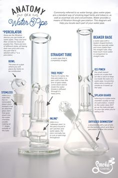 """""""Anatomy of a Water Pipe"""" Get to know that water pipe of yours a little better with the help of this handy infographic. Your dry herbs will thank you!"""