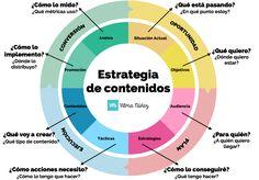 Cómo crear una estrategia de contenidos paso a paso: http://vilmanunez.com/2014/10/30/crear-estrategia-de-contenidos/