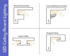Ceiling cove lighting Bathroom Led Ceiling Accent Lighting Closet Lighting Interior Lighting Lighting Design Accent Lighting Pinterest 20 Best Cove Lighting Ceiling Images In 2019 Cove Lighting Ceiling