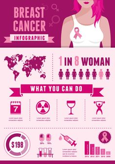 Breast cancer infographic, pink ribbon and elements set , What Is Rheumatoid Arthritis, Medical Posters, Cancer Facts, Cancer Treatment, Motivation, Breast Cancer Awareness, How To Relieve Stress, Free, Women's Health