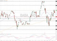 Alibaba Group Holding Ltd. (BABA/NYSE): general review 23 February 2018, 12:23 Free Forex Signals