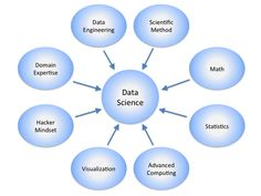 (8) What is the difference between Data Analytics, Data Analysis, Data Mining, Data Science, Machine Learning, and Big Data? - Quora