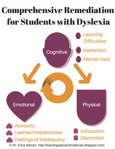 Comprehensive Remediation for Students with Dyslexia