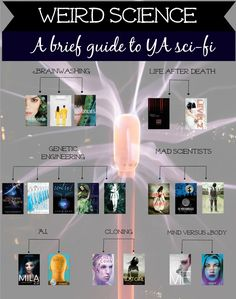 A brief guide to young adult science fiction offering readers a variety of books…