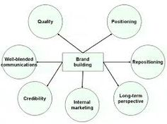 It is important to have a #BrandDevelopment strategy in place to guide you through your brand creation process. A key target in your strategy should be to instill a high level of brand loyalty in customers, which in turn will generate increasing and recurring streams of income. http://omegatoalpha.com/services/brand-creation/