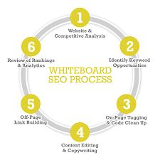 #serpfox #serpiq #scrapebox #evolvingseo #seo #seolink #linkbuilding can be easily replicated with this whiteboard seo process www.serprecordreview.com