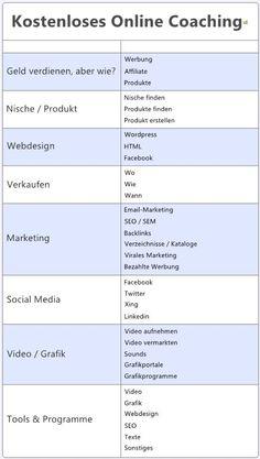 Kostenloses Online Coaching zum Internet Network Marketing für jedes Thema