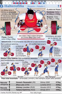 Infografía: Halterofilia en los Juegos de Río 2016                                                                                                                                                                                 Más Teacher Problems, Commonwealth Games, Crossfit Gym, Athlete Workout, Body Weight Training, Summer Olympics, Olympic Games, Get In Shape, Workout Programs