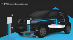 Wirelessly charged electric cars. Forget about gas:)