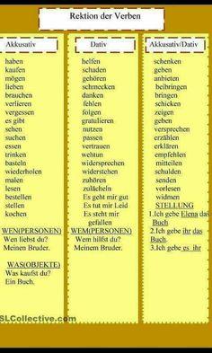 Verbs and cases Study German, German English, English Tips, German Grammar, German Words, Deutsch Language, German Translation, Italian Lessons, Germany Language