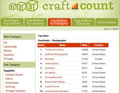 How I Increased Etsy Traffic from 200 to 10,000 Per Month | Anthony Tran | LinkedIn