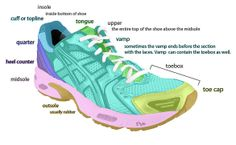It is good to know what goes into the shoes we buy spending a lot of money and how it serves the purpose. Anatomy of a running shoe. Gasparilla Distance Classic, Heel Fissures, Cleaning Crew, Shoe Vamp, Ankle Pain, Patent Shoes, Workout Shoes, Your Shoes, Comfortable Shoes