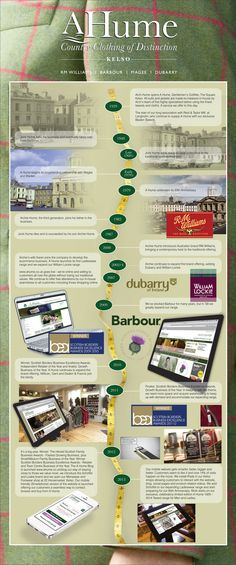 Here is an infographic we created specifically to showcase our heritage, history and progress to support our application to The Herald Family Business Awards 2013.