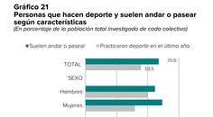 La brecha de género, que es especialmente acuciante en el deporte, disminuye de manera notable según los datos extraídos de la Encuesta de hábitos deportivos en España 2015 que publica el Ministerio de Educación, Cultura y Deporte, en colaboración con el Consejo Superior de Deportes y el Instituto Nacional de Estadística