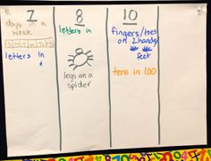 What I Have Learned: Multiplication: Things that Come in Groups