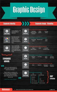 Graphic Design - corporate identity, image, and branding (infographic)