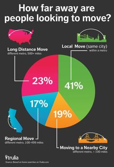 How far away are people looking to move?