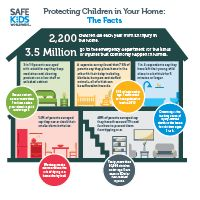 Each year in the United States, more than 2,200 children – or six kids a day – die from an injury in the home. Learn what parents are concerned about and what they do ̶ or don't do ̶ to keep kids safe in the home.