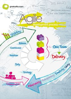 Poster for Agile system