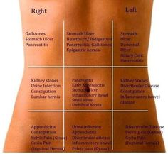 Body parts and pain: lower front right side: IBS. Pain in shoulder blade: could be heart attack (for women).