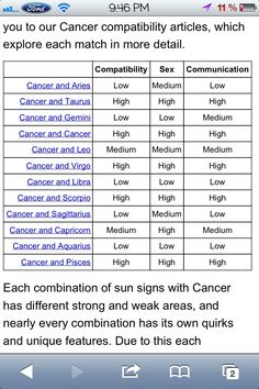 Cancer compatibility table