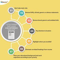 7 Hacks for a Perfect Resume! See more at Professional Resume Writers, Resume Writing Tips, Perfect Resume, Resume Design, Job Search, Helping People, Workplace, The Help, Career