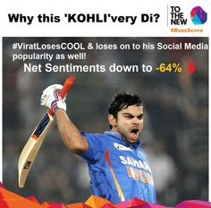 #BuzzScore daily is out! #ViratLosesCool & loses his popularity on #SocialMedia by 64%. Are the fans with him? #CWC15