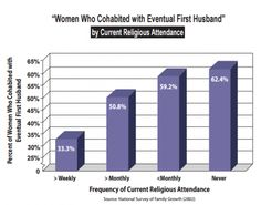 """""""Women Who Cohabited with Eventual First Husband"""""""