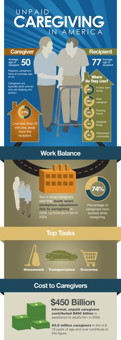 """Caregiving in America Infographic by @AARP """"In the United States alone, 43.5 million Americans are caregivers. Although they do it out of love and obligation, it can pose many challenges for those that provide such care."""""""