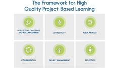 The six criteria of high-quality project-based learning.
