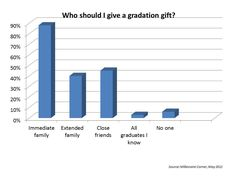 How much should I give a high school or college grad? And who should I give a gift to, every graduate I know? Here's what investors have to say.