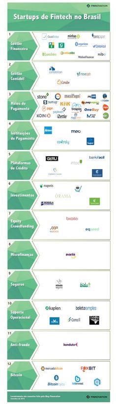 As startups brasileiras de Fintech, que estão ajudando a transformar os serviços financeiros no país.