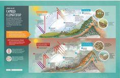 3 infografías que explican el cambio climático y sus efectos sobre el desarrollo sostenible - Noticias | iAgua
