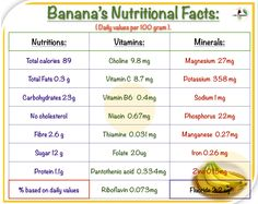 Banana Nutrition Facts, Banana Facts, Vitamin C, Cholesterol, Remedies, Education, Health, Minerals, Food