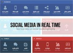 Hola: Una infografía sobre laActividad de las Redes Sociales en tiempo real. Un saludo Haz clic en la imagen para acceder a la Infografía Presented by Coupofy