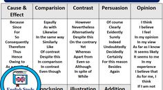 Transition Words Archives - English Study Here Transition Words And Phrases, English Transition Words, Education English, English Teachers, Linking Words, R Words, Cause And Effect, English Study, My Opinions