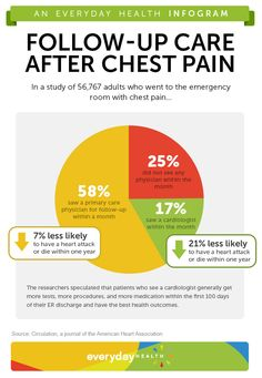 After visiting the emergency room with chest pain, patients who saw a cardiologist during the following month faced a 21% lower risk of heart attack, a new study finds. Have you ever experienced chest pain -- what did you do? [Infographic]