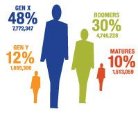 Gen Y Independents: Socially Oriented and Serving Non-Profits