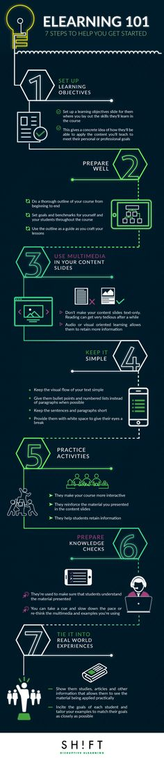 The eLearning 101 Infographic presents seven things to get you started on your way to becoming an eLearning course developer.