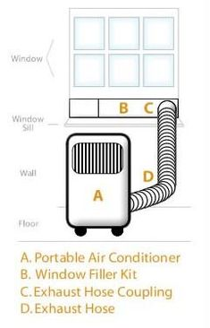 Portable Air Conditioner Care & Maintenance Tips