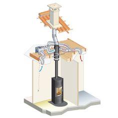 Distribution d'air chaud pour poêle à bois - Cheminées Poujoulat