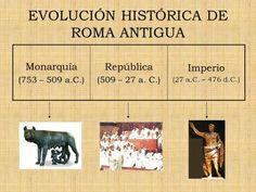 Antigua Roma - Resumen corto - Resumen de la República Romana Rome History, Ancient Rome, Social Studies, 1, Humor, School, Classic, Roman History, Teaching High Schools