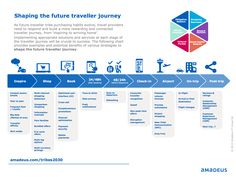 We're a global travel technology company. Our solutions cover sales, marketing, operations & business management to improve the travel & traveler experience Digital Customer Journey, Customer Journey Mapping, Service Blueprint, Experience Map, Customer Experience, Innovation Lab, Future Travel, Data Visualization, Business Travel