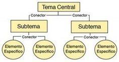 Cómo Se Elabora Un Mapa Conceptual