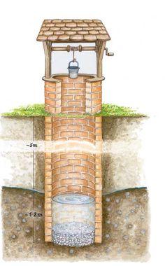 Schatbrunnen – Für Hobbygärtner kommt ein Schachtbrunnen wegen des großen Aufwandes meist nicht in Frage.
