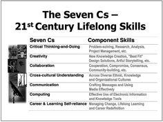 The 7Cs of The 21st Century Lifelong Learning Skills