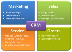Indglobal offers, world's best Customer Relationship Management (CRM) to the customers. We offer sales force automation to socially-enabled business intelligence and all best possible services at affordable prices.