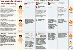 developpement des enfants les maladies Baby Health, Good To Know, Sick, Childhood, Science, Blog, Image, Danger