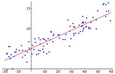 The best kept secret about linear and logistic regression – Data Science Central