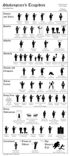Shakespeare infograph